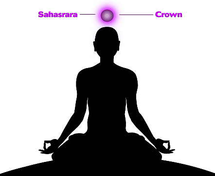 crown-chakra-location
